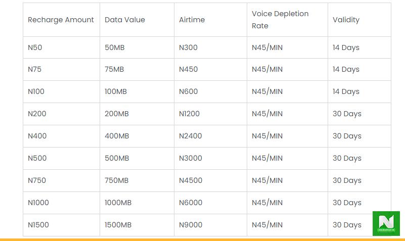 mtn data price