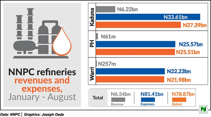 Refineries Gulped ₦81.41 Billion, Refined Zero Crude From January To August - NNPC