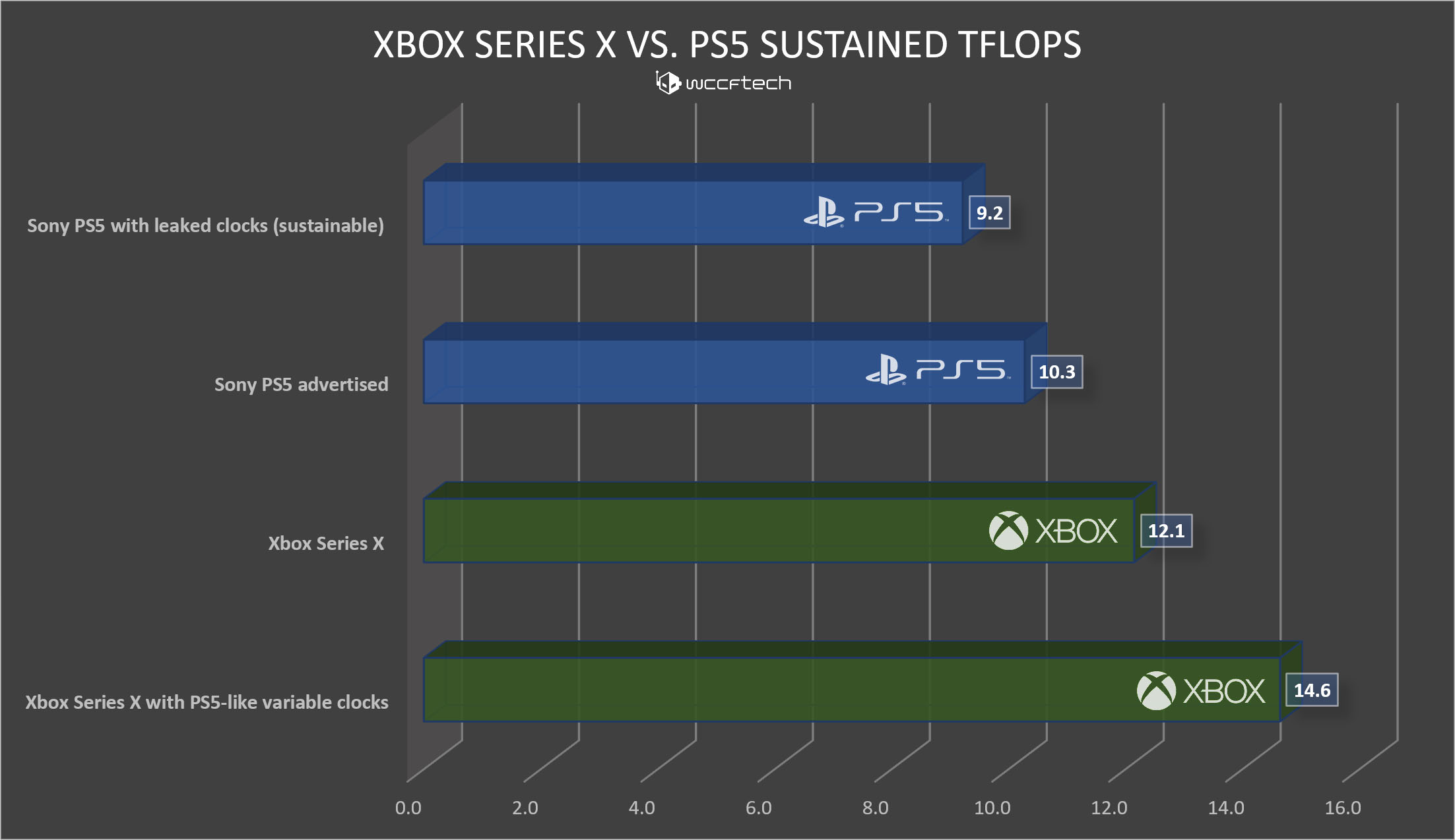 xbox series x vs sony ps5 sustained graphics performance tflops 2 - Xbox Series X price in Nigeria, release date, and full specs