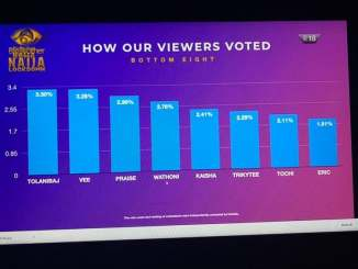 #BBNaija2020 eviction : Here is how Nigerians voted this week