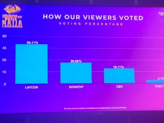 #BBNaija: Here's How Viewers Voted For Their Favourite Housemates This Week; Laycon Leads With Impressive Percentage