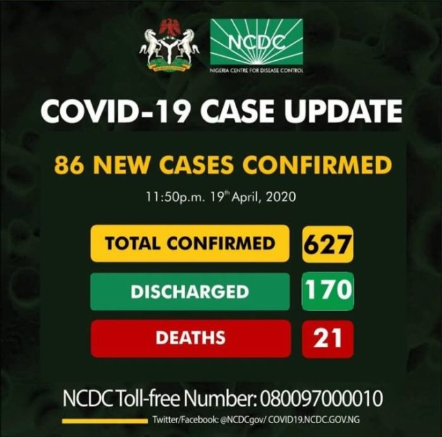 BREAKING!! 86 New Cases Of Covid-19 Have Been Discovered In Nigeria, 70 In Lagos (SEE DETAILS)