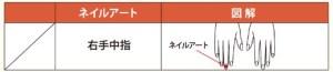 ネイル検定3級パターン表