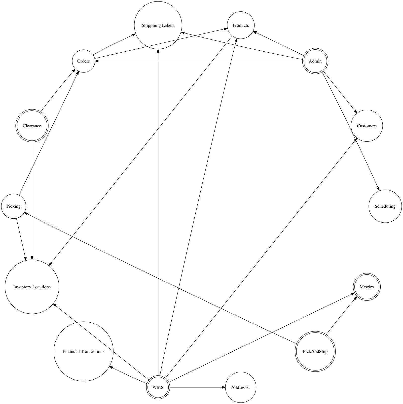 Learn Graphviz And Up Your Diagramming Game