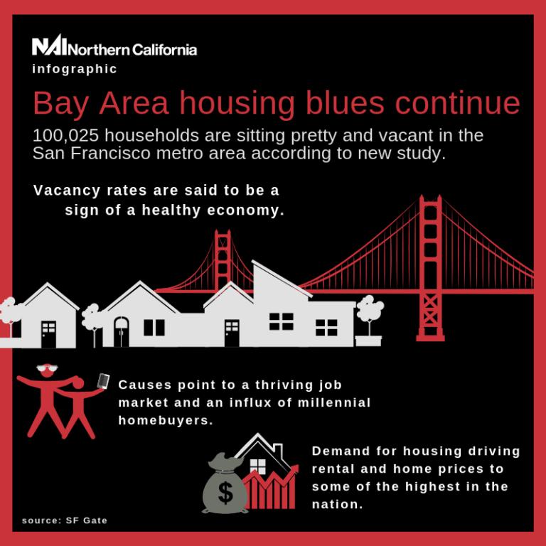 NAI Northern California, NAI NorCal, Bay Area, Housing, San Francisco, Millennials, Economy
