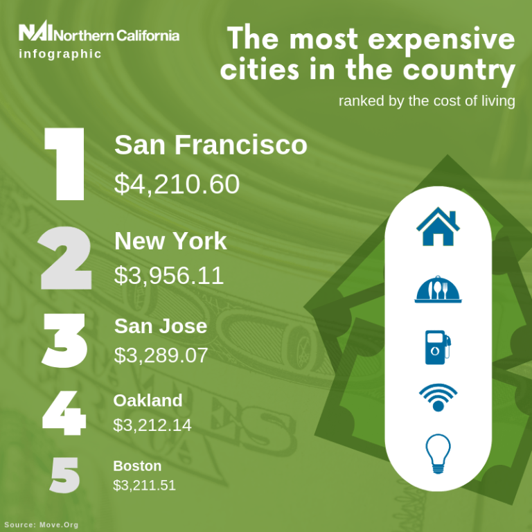 Infographic - Most Expensive US Cities NAI Northern California Newsletters (1)