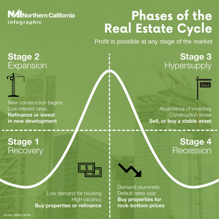 Infographic - Phases of the Real Estate Cycle - NAI Northern California Newsletters