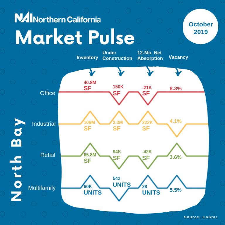 market pulse north bay october 2019