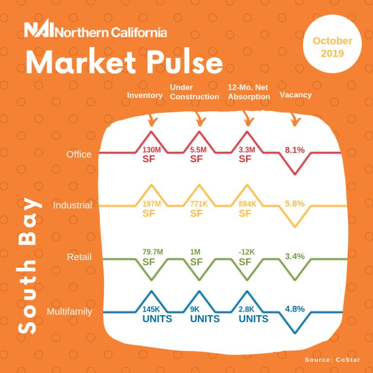 market pulse south bay october 2019