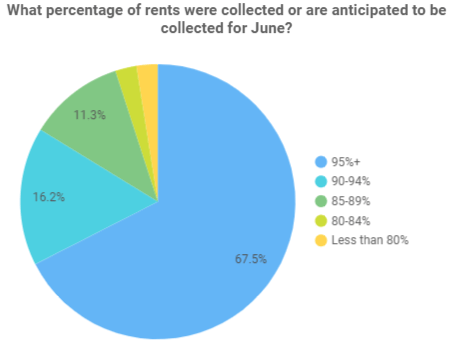 June Rent Collection Pie Chart - Bay Area Apartment Survey Results