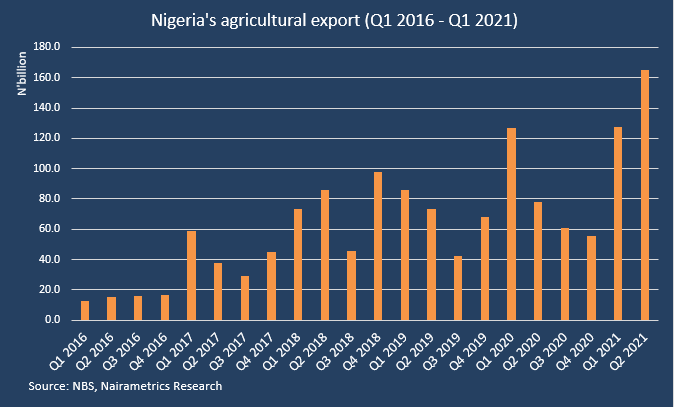 Nigeria's agric export surges to highest on record, here are the top items