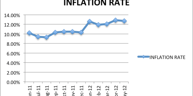 Are We Getting Any Better? May Inflation Rate Rises Year On Year To 12.7%