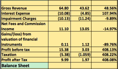 IS DIAMOND BANK COMING BACK FROM THE BRINK? OVER 400% RISE IN Q2 PROFITS