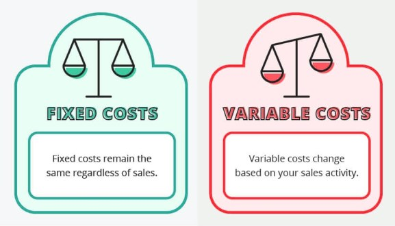 fixed cost and variable cost
