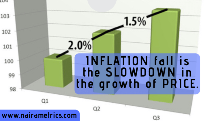 what is inflation fall?