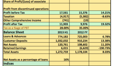 Earnings Analysis 2013 H1: High Loan Loss, Rising Employee Cost Blight Diamond Bank Results