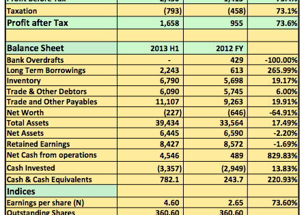 Earnings Analysis 2013 H1: Lower Cost Help Mobil Oil Plc Post 73% Rise In Pre-Tax Profits