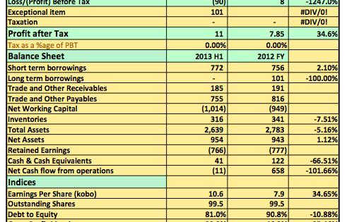 Earnings Analysis: Pharmadeko N90million Pre-Tax Losses For H1 2013