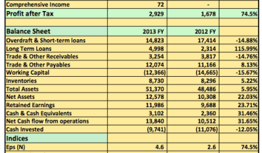 Earnings Analysis 2013 FY: 7up Sees Profit Going Up and Revenue Growth Rate Going Down