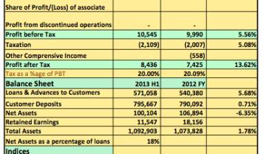 Earnings Report 2013 H1: Skye Bank Post N10.5billion Pre-Tax Profits