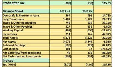 Earnings Analysis 2013 H1: Tantalizers Continues To Loose Market Share As Revenue Declines 19%