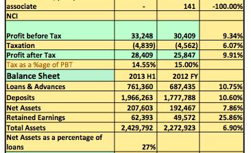 Earnings Analysis 2013 H1: Despite Rising Operating Cost UBA Plc Post N33.2billion Pre-Tax Profits