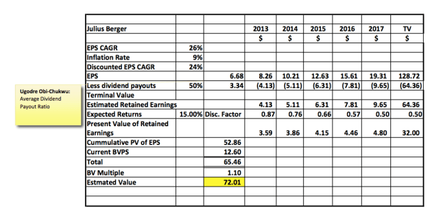 Equity Valuation: What Is A Share In Julius Berger Plc Actually Worth?