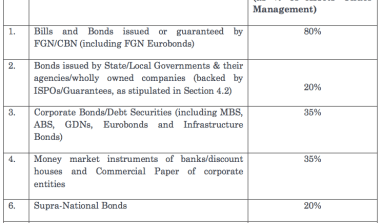 Approved Markets and Instruments/Investments For PFA's To Invest Your Pension Fund Assets In Nigeria