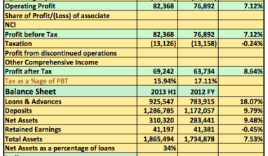 Earnings Analysis 2013 9 Months: GTB Q3 Results Reveal Revenues Are Slowing As CBN Guidelines Take Effects
