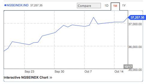 Top Ten Stocks In The Nigerian Stock Exchange 17/10/2013