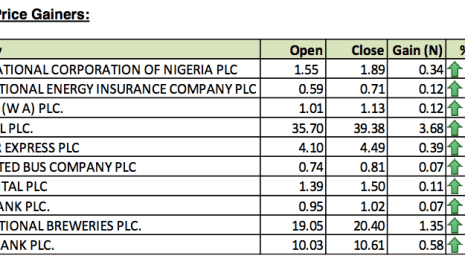 Top Ten Stocks For Week Ended October 4 2013