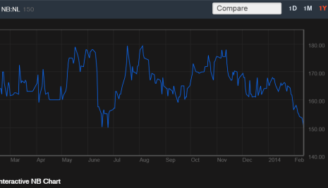 Nigerian Breweries Share Price Approach One Year Low, See Chart