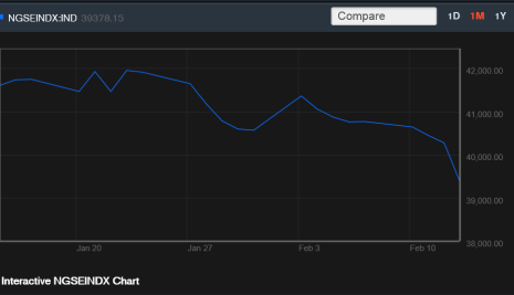 Sanusi's CRR Comments Sparks Sell Off; Sectorial Indices Tank, Only 8 Equities Gained, 53 Losers etc