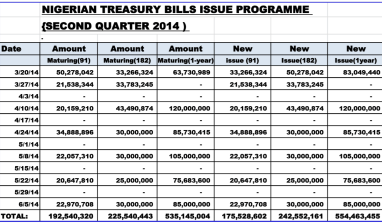 This Is Your Official Treasury Bills Calendar For Second Quarter 2014