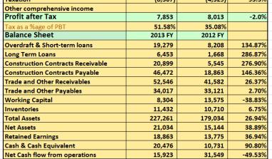 RESULTS: Julius Berger Plc Post N7.8billion PAT..See Details