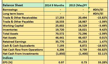 2014 9 Months: PZ Plc Post N5.1billion PBT, 32% Increase YoY.