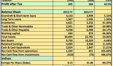 2013 FY: AG Leventis Plc Post 42% Rise in Profit After Tax…See Details