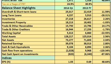 2014 Q1: UACN Pre-tax Profits Rise By 37%…See details