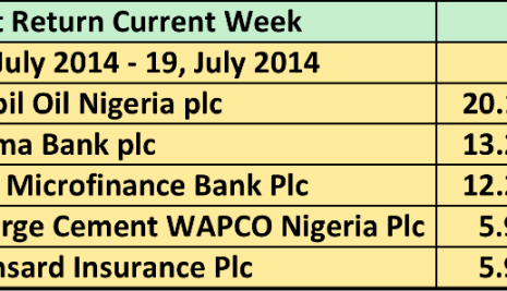 These Were The Top 5 Stocks Last Week (14-18/7/2014)