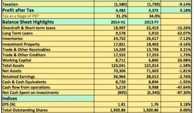 2014 H1: UAC Group Report Flat Profitability Growth