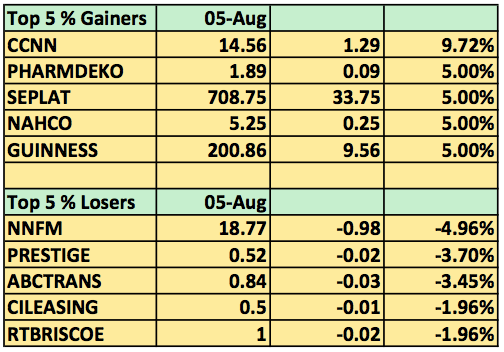 Top 5 gainers Aug 5