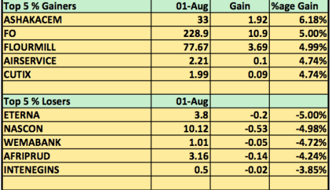 Stocks Round Up (1/8/2014) : Forte Oil Opens Brand New Month With a 5% Pops