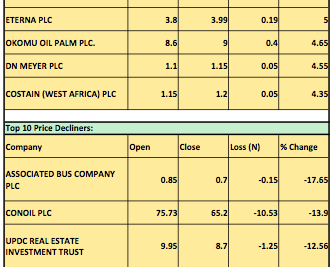 These Were The Top 5 Gainers For The Week Ended August 15 2014