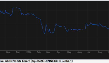 Is Guinness Share Price Experiencing a Melt Down?
