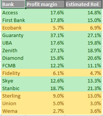 Banks profit margins