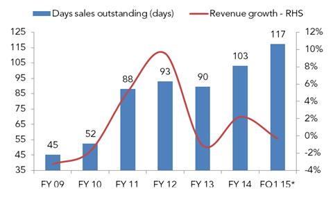 revenue trends PZ
