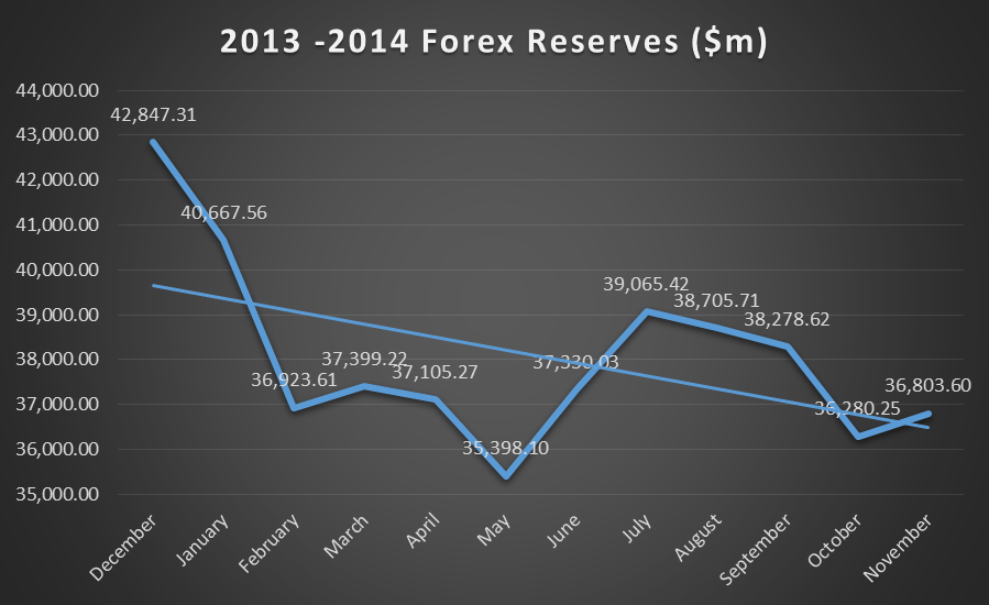 Forex reserves by country