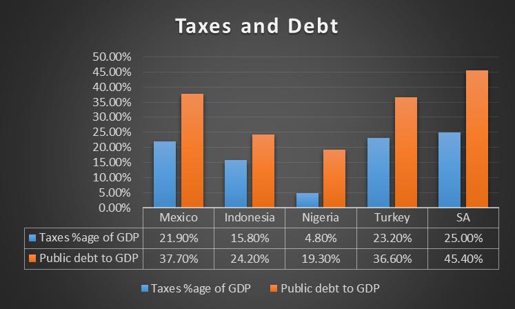 MINT Tax to GDP