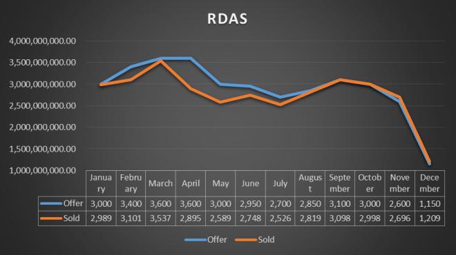 RDAS Jan to Dec 2014