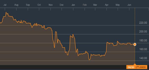 Dangote Cement 1 year chart